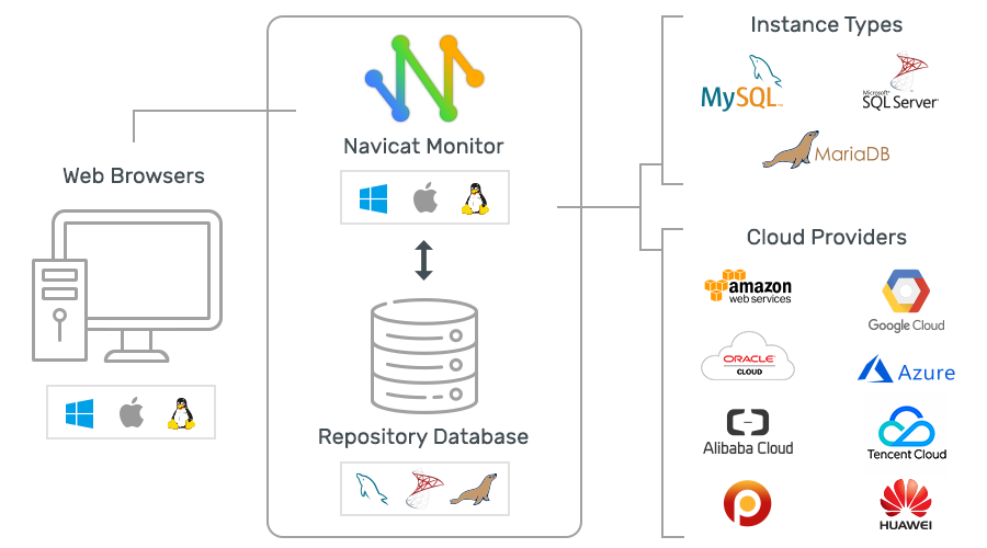 Navicat Monitor | Real-time SQL Server, MySQL & MariaDB Monitoring Tool