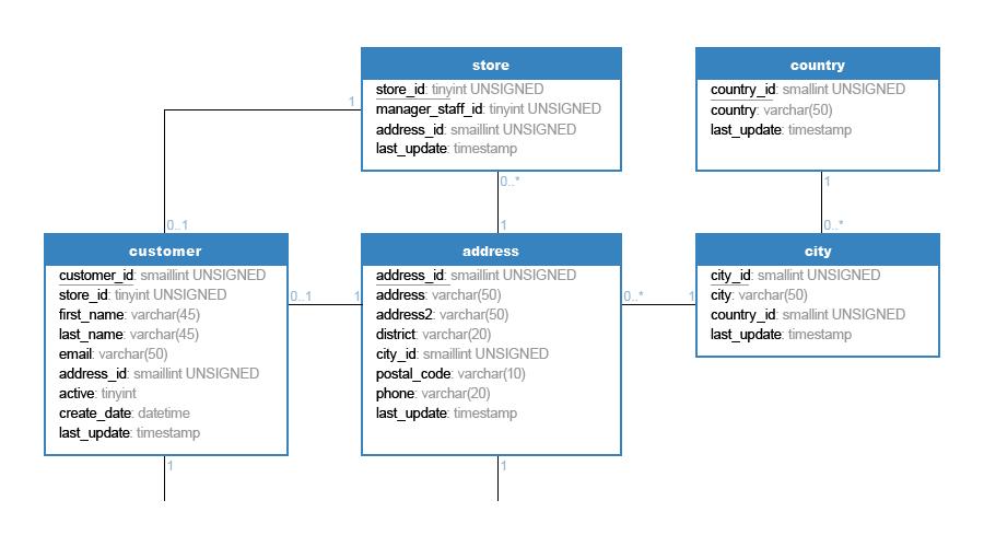 What Is Navicat Data Modeler