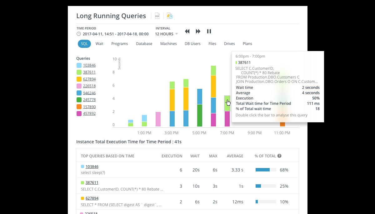 What is Navicat Monitor | SQL Server, MySQL and MariaDB Monitoring