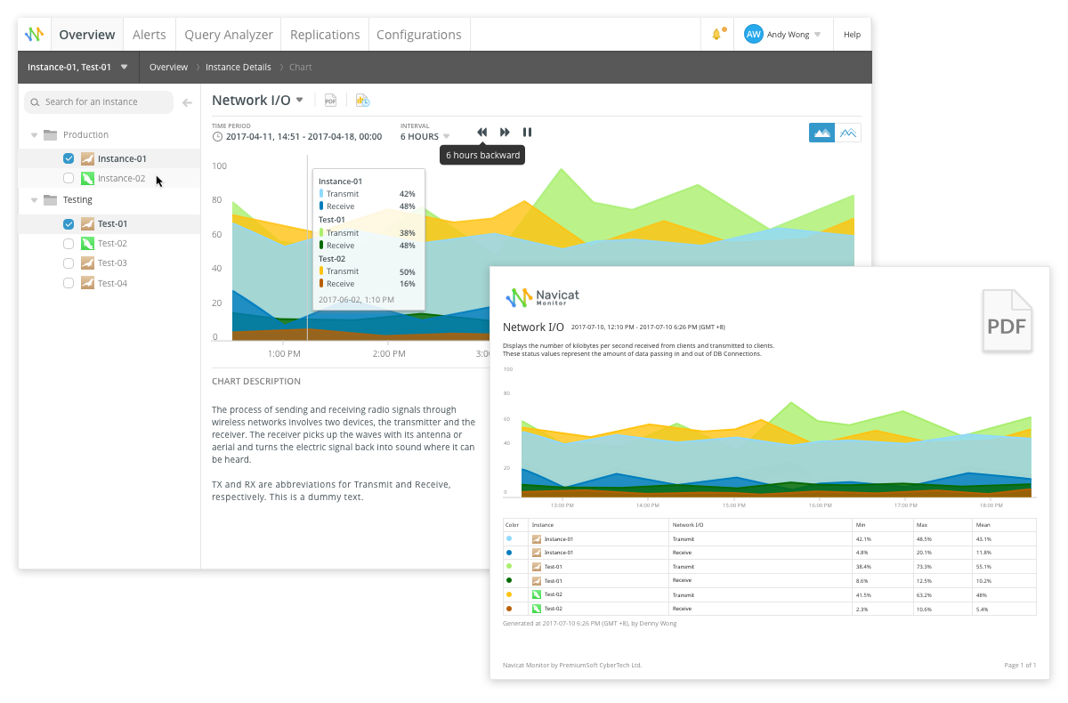 Navicat Monitor | Real-time SQL Server, MySQL & MariaDB Monitoring Tool